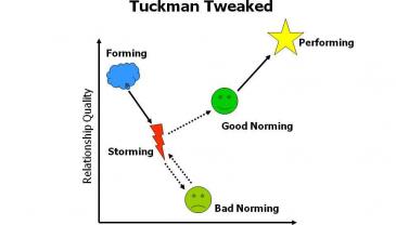 Tuckman Tweaked: A Revised Model of Group Development.