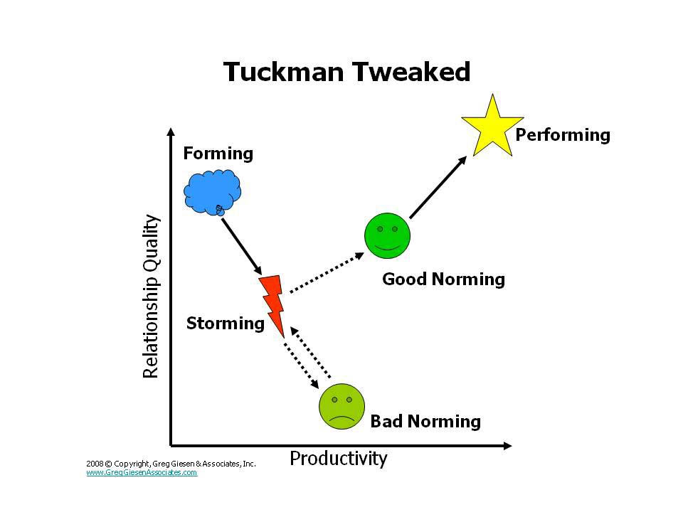 limitation of tuckman stages Forming - at this initial stage, the group is no more than a collection of individuals who are seeking to define the purpose of the group and how it will operate storming - most groups go through this conflict stage in this stage norms of attitude, behaviour, etc, are challenged and rejected.