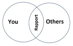 Rapport diagram